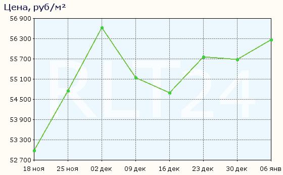 График изменения цен на квартиры в новостройках Щёлкова