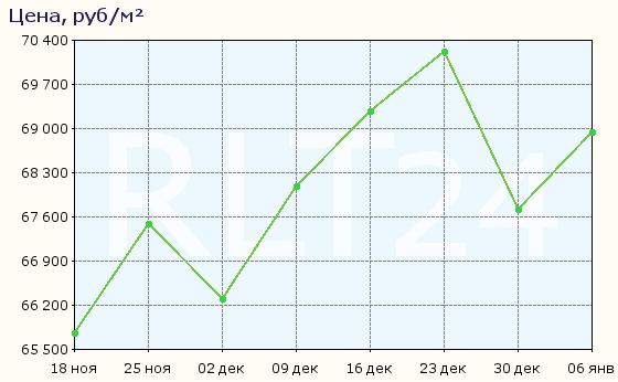 График изменения цен на квартиры в новостройках Солнечногорска