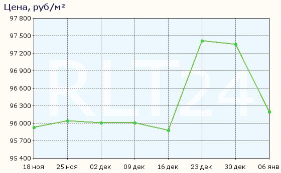 График изменения цен на квартиры в новостройках Видного