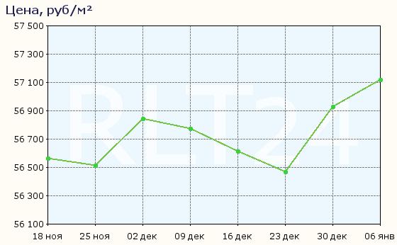 График изменения цен на квартиры в новостройках Набережных Челнов