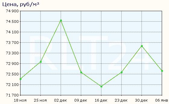 График изменения цен на квартиры в новостройках Нижнего Новгорода