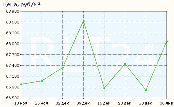 График изменения цен на квартиры в новостройках Новосибирска