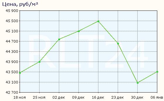 График изменения цен на квартиры в новостройках Омска