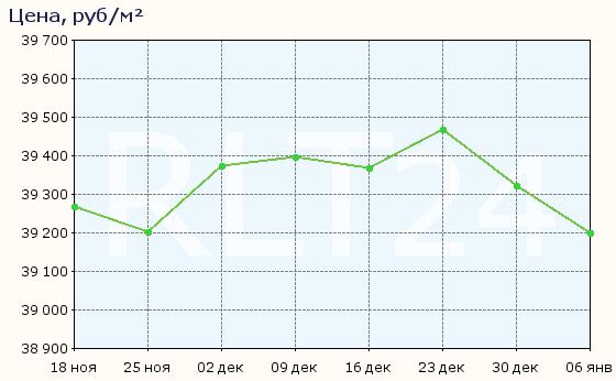 График изменения цен на квартиры в новостройках Оренбурга