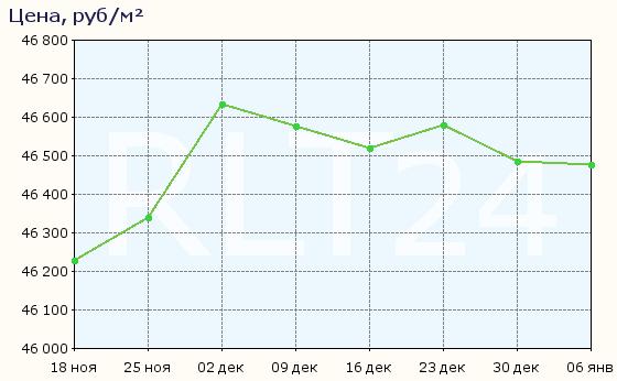 График изменения цен на квартиры в новостройках Пензы