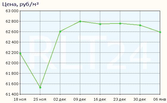 График изменения цен на квартиры в новостройках Перми