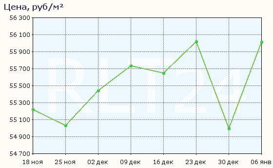 График изменения цен на квартиры в новостройках Ростова-на-Дону