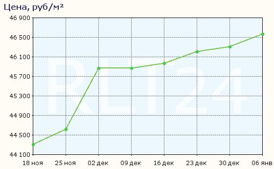График изменения цен на квартиры в новостройках Рязани