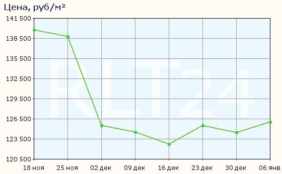 График изменения цен на квартиры в новостройках Санкт-Петербурга