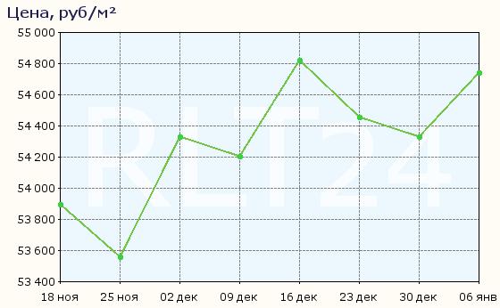 График изменения цен на квартиры в новостройках Самары