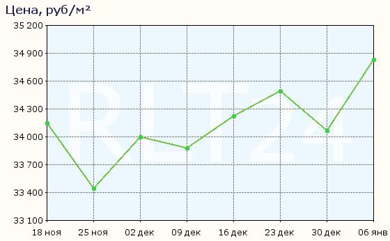 График изменения цен на квартиры в новостройках Саратова