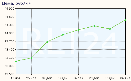 График изменения цен на квартиры в новостройках Ставрополя