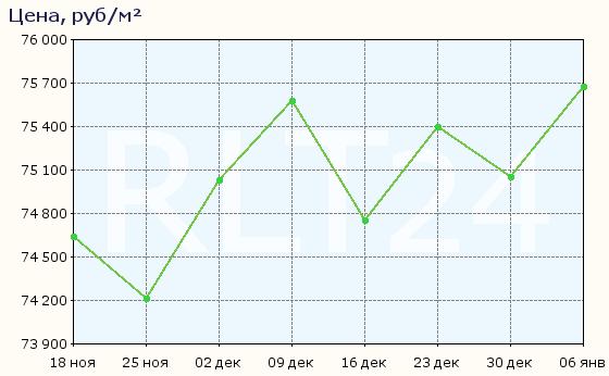 График изменения цен на квартиры в новостройках Сургута