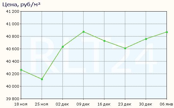 График изменения цен на квартиры в новостройках Тольятти