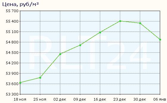 График изменения цен на квартиры в новостройках Томска