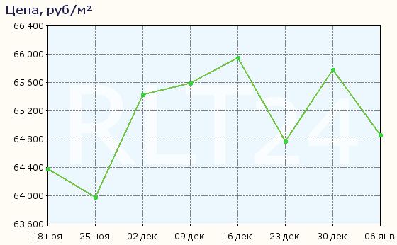 График изменения цен на квартиры в новостройках Тюмени