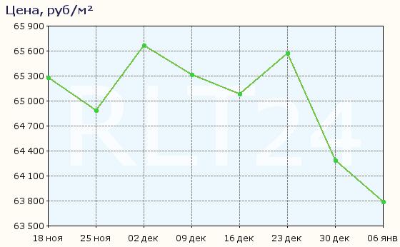 График изменения цен на квартиры в новостройках Уфы