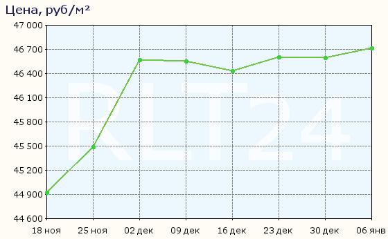 График изменения цен на квартиры в новостройках Ульяновска