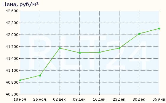График изменения цен на квартиры в новостройках Владимира