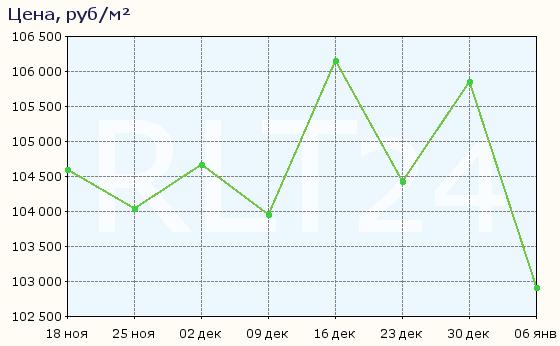 График изменения цен на квартиры в новостройках Владивостока