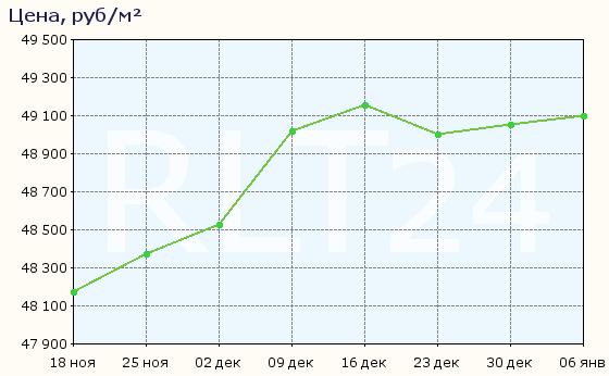 График изменения цен на квартиры в новостройках Волгограда