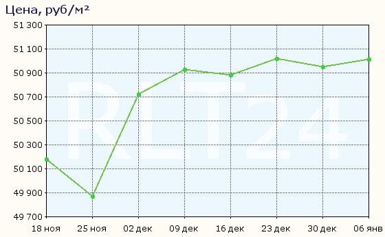 График изменения цен на квартиры в новостройках Ярославля