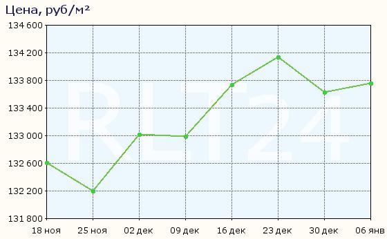 График изменения цен на квартиры в новостройках Южно-Сахалинска